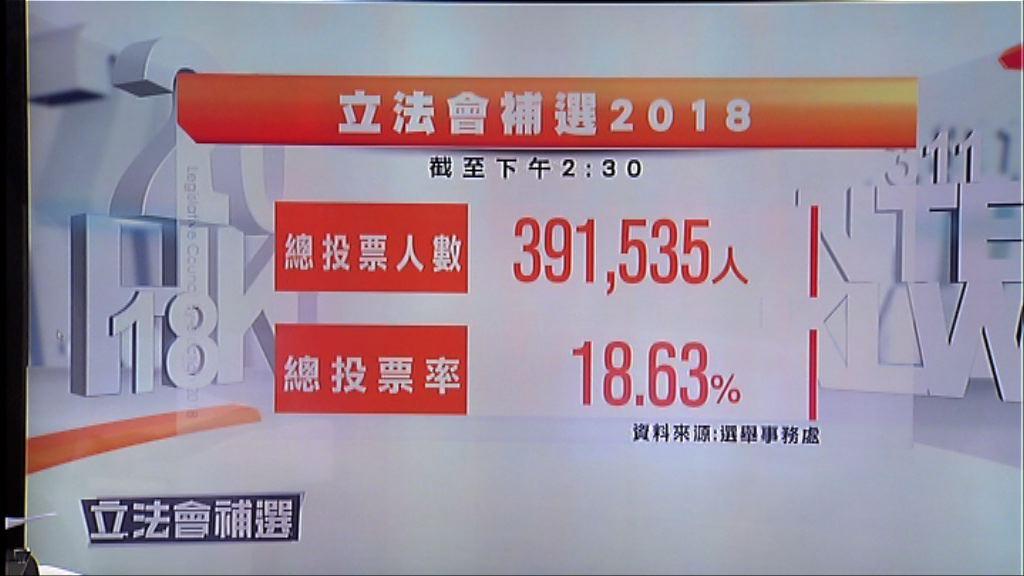 截至2時半投票率18.63%