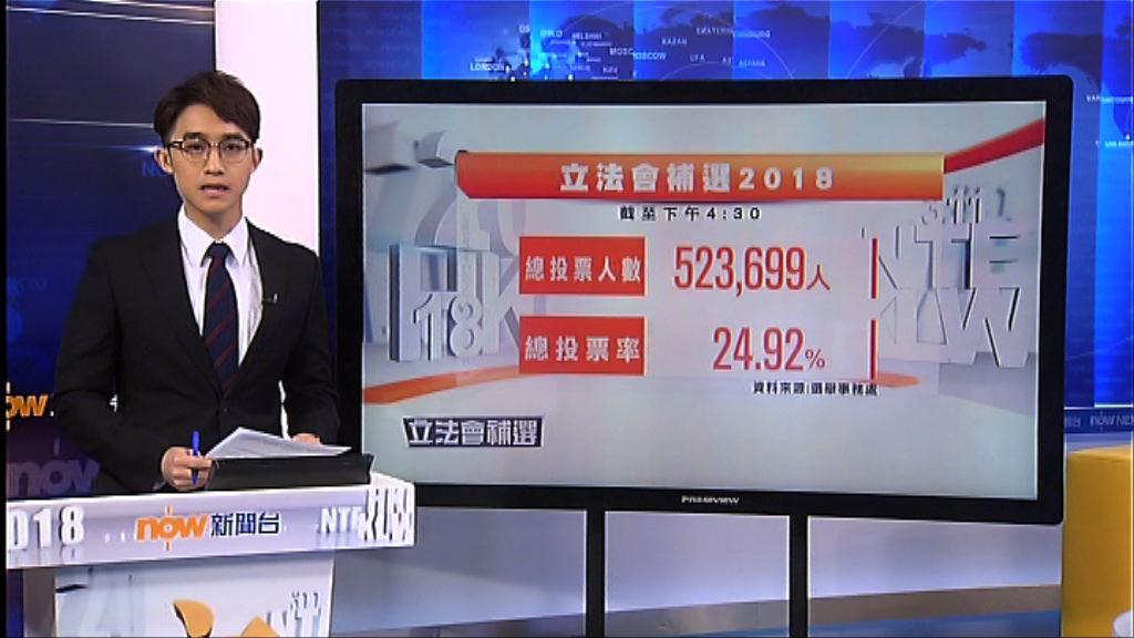 截至4時半投票率24.92%