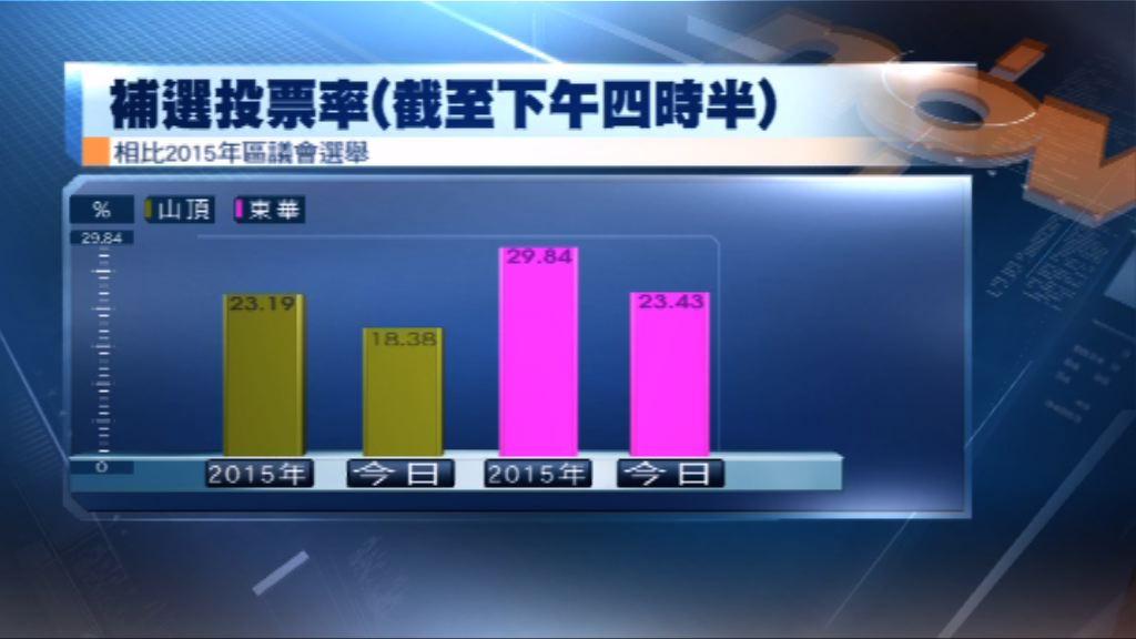 中西區補選 投票率較15年低