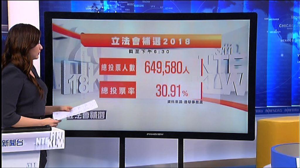 截至6時半投票率30.91%