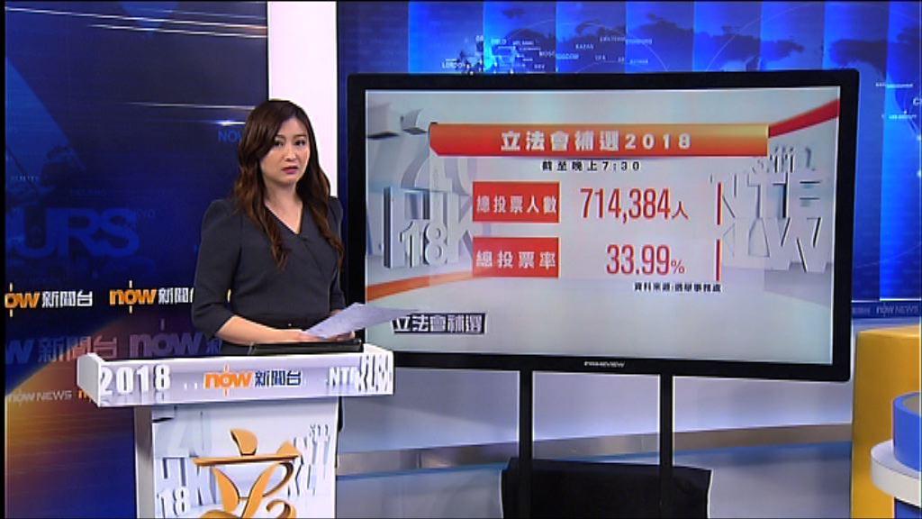 截至7時半投票率33.99%