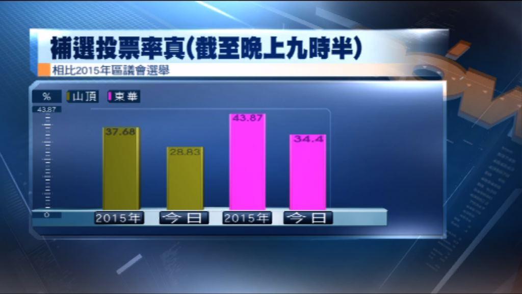 中西區補選 投票率較2015年同時段低