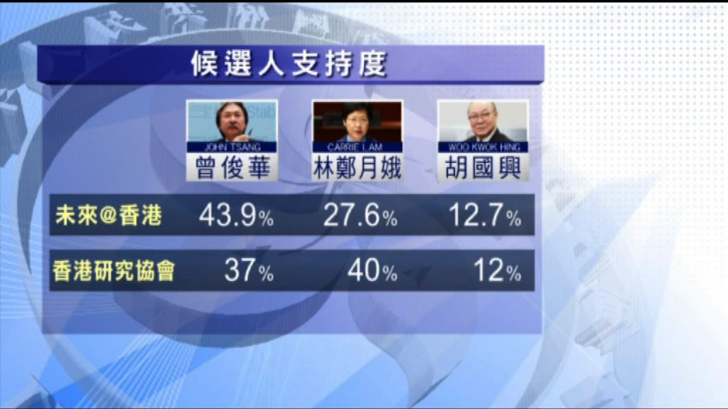 民調:林鄭與曾俊華民望各佔優