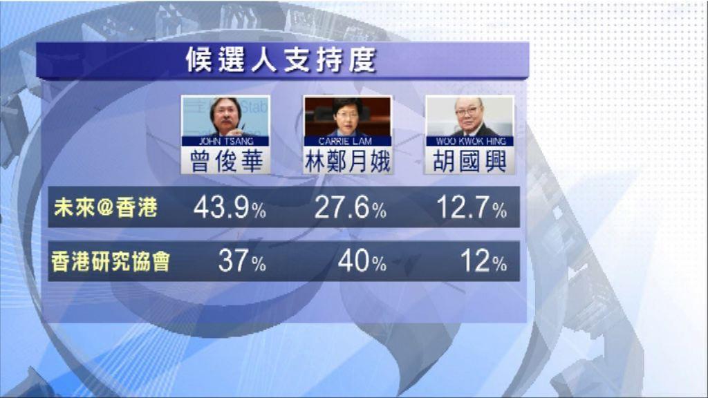 兩民調顯示林鄭曾俊華民望互有領先