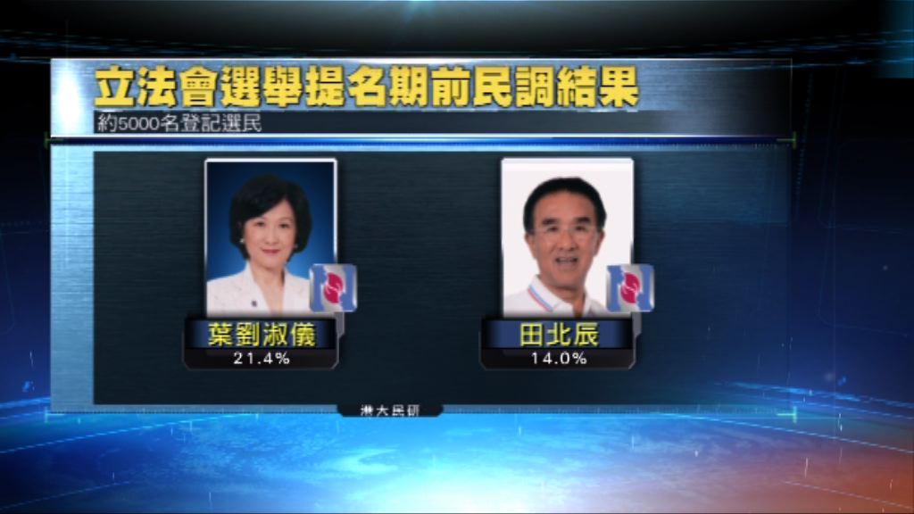 民調:新民黨在香港島新界西可分別取兩席