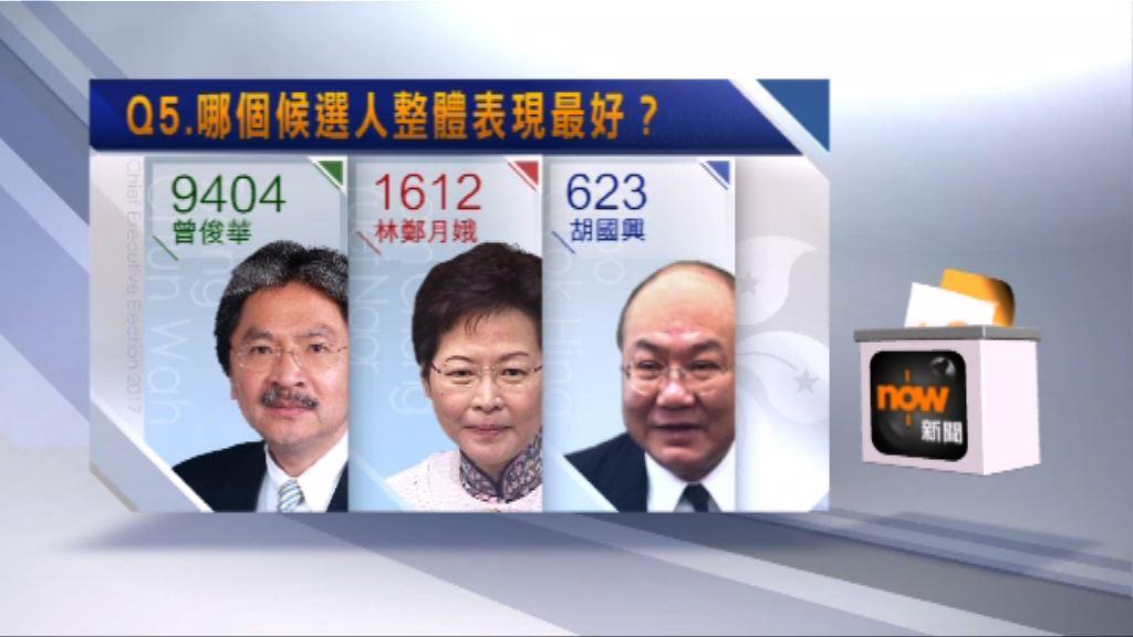 本台調查:逾八成受訪者認為曾俊華辯論中表現最好
