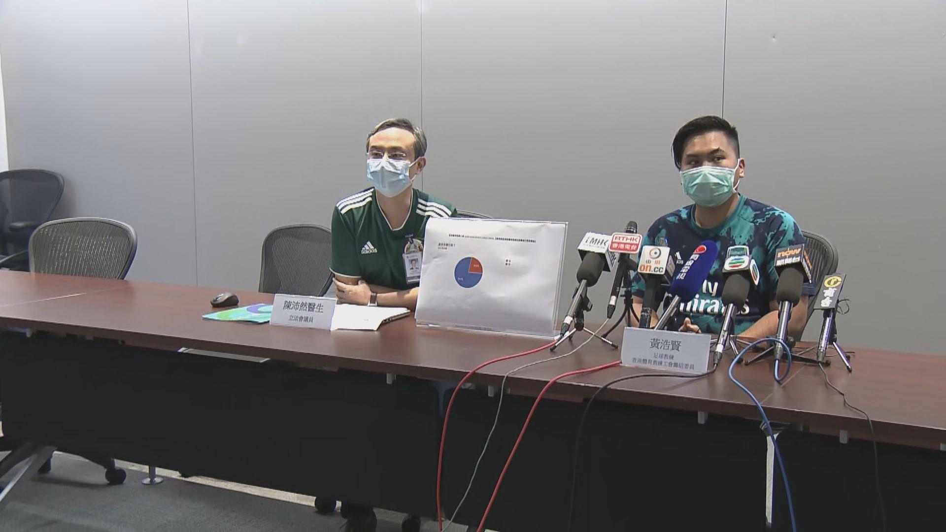 調查:八成體育教練受疫情影響零收入