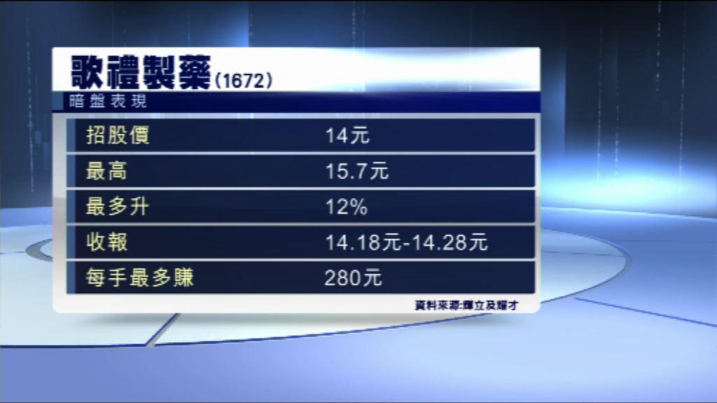 【明日掛牌】歌禮暗盤曾炒高12%