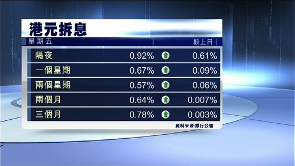 【憂再增發外匯票據】港元拆息急升至0.92厘