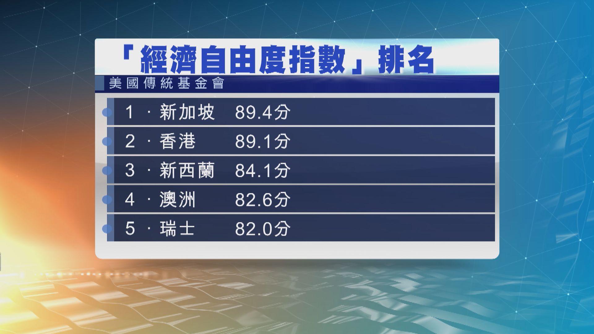 香港失最自由經濟體排名 新加坡居首