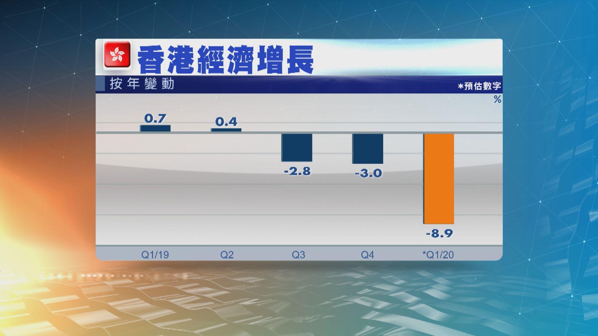本港首季經濟按年收縮8.9% 為七四年有紀錄以來最大跌幅