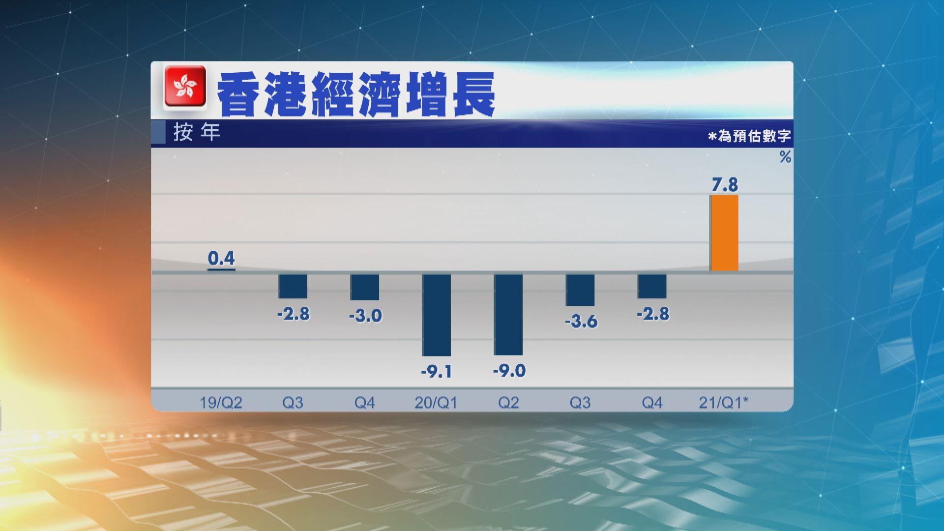 本港首季經濟增長7.8% 連續6季收縮後首次正增長