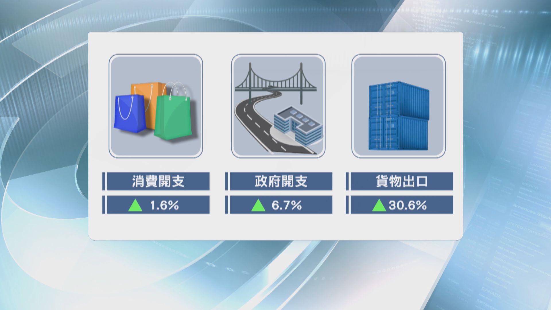 本港首季經濟增長7.8% 經濟師對前景有分歧