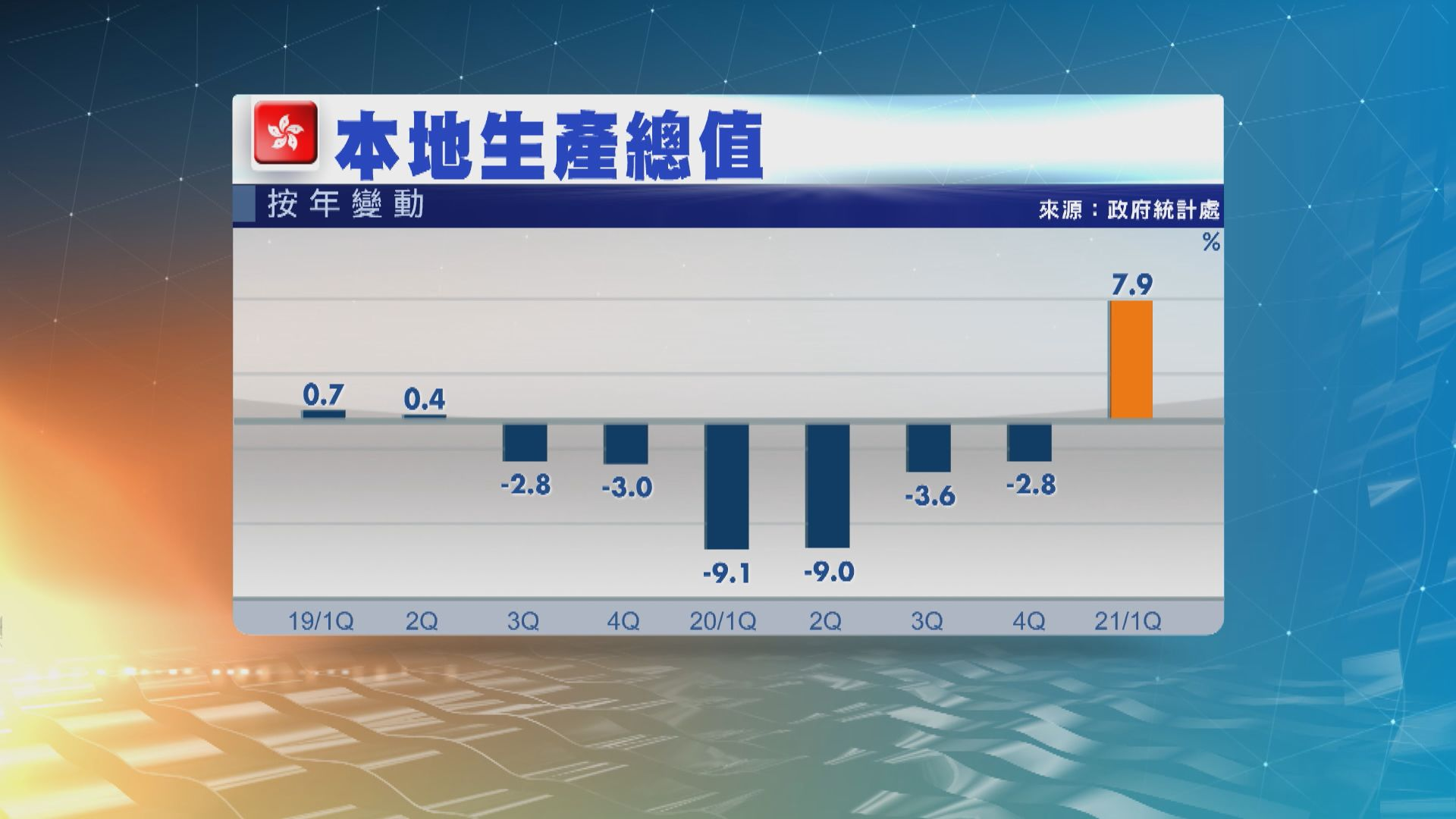 本港首季經濟增長 向上修訂至7.9%