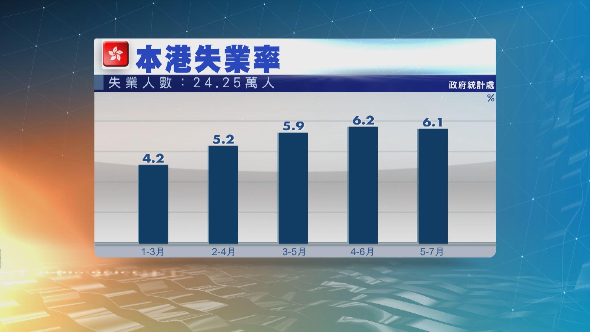 本港最新失業率回落至百分之6.1 逾24萬人失業