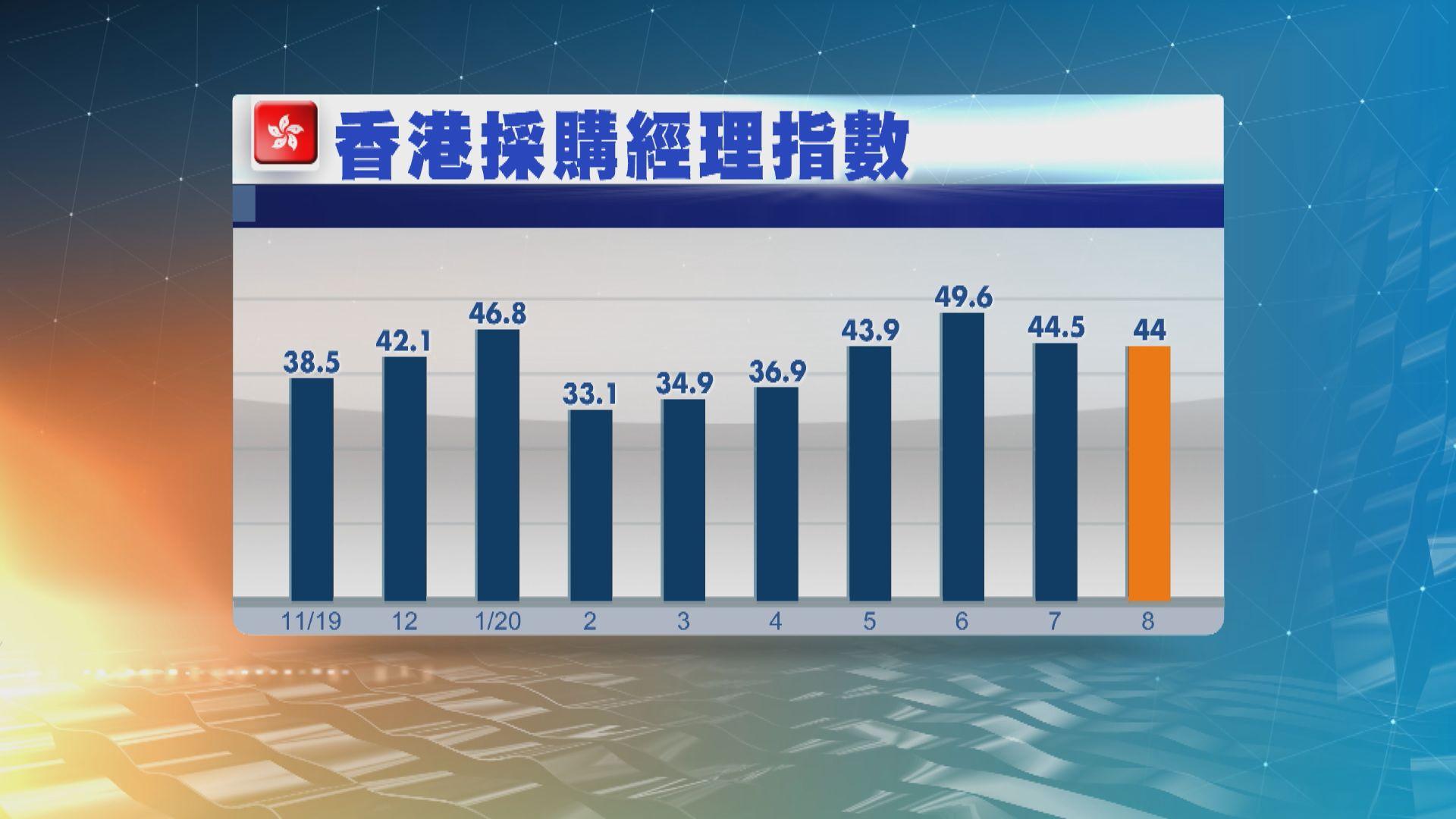 香港8月採購經理指數44兩連跌