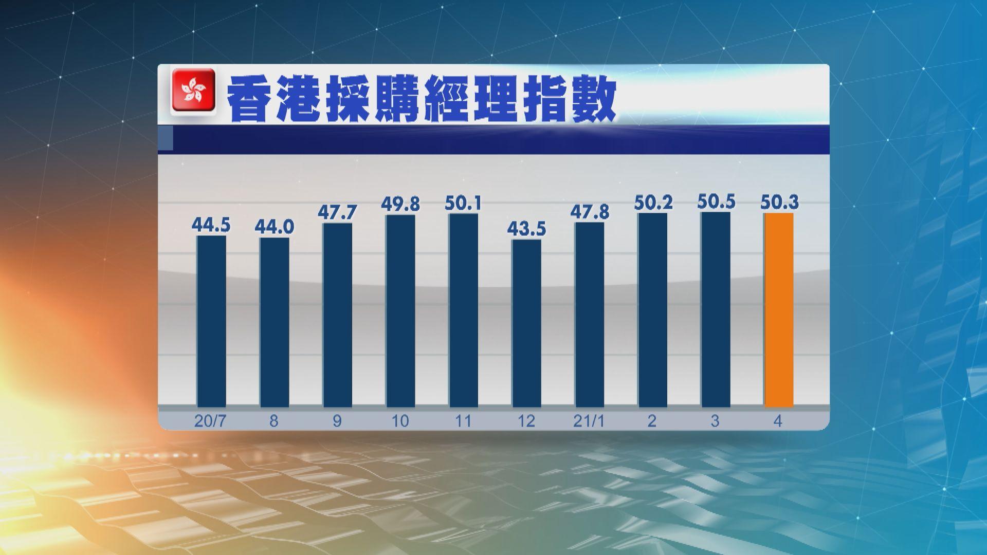 香港4月採購經理指數報50.3 較3月回落0.2