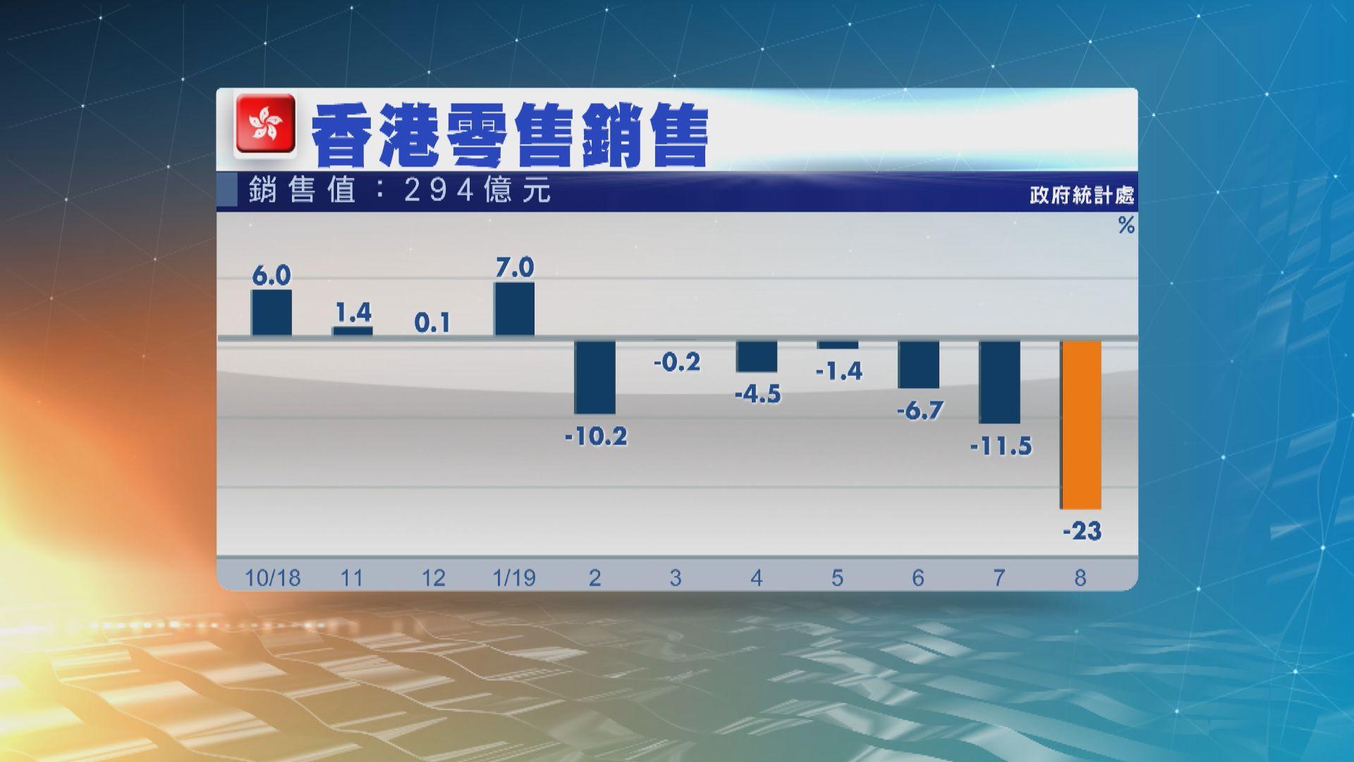 8月本港零售銷售大跌23%歷來最大跌幅