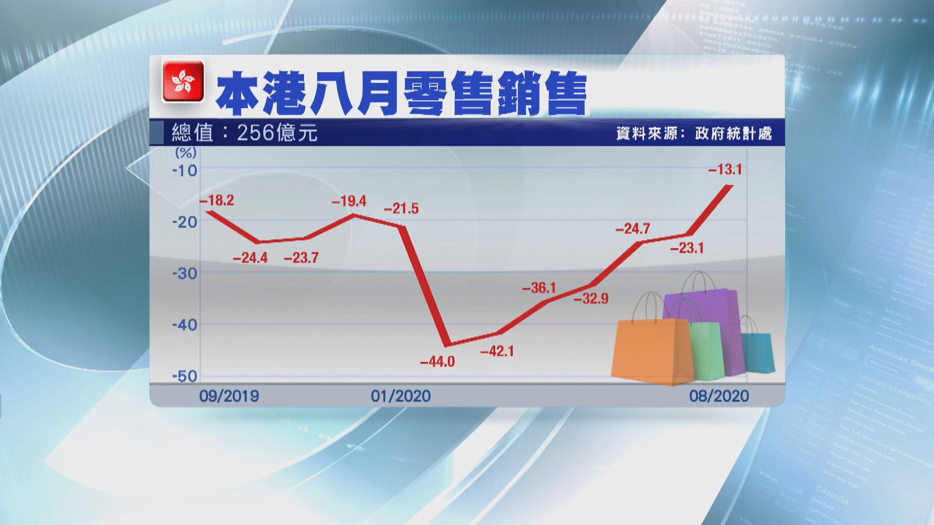 本港8月零售銷售跌幅收窄至大約一成三 較預期小
