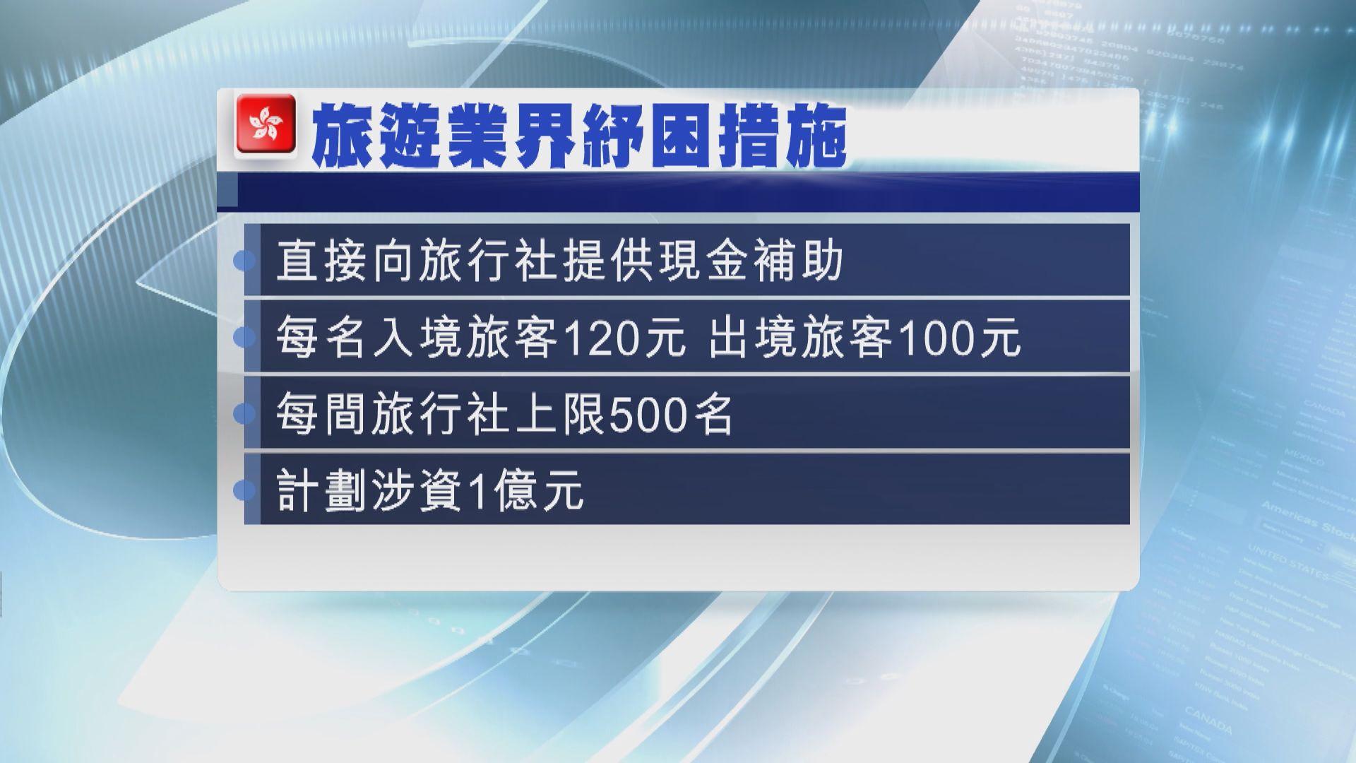 政府斥資1億元向本地旅行社提供現金補助