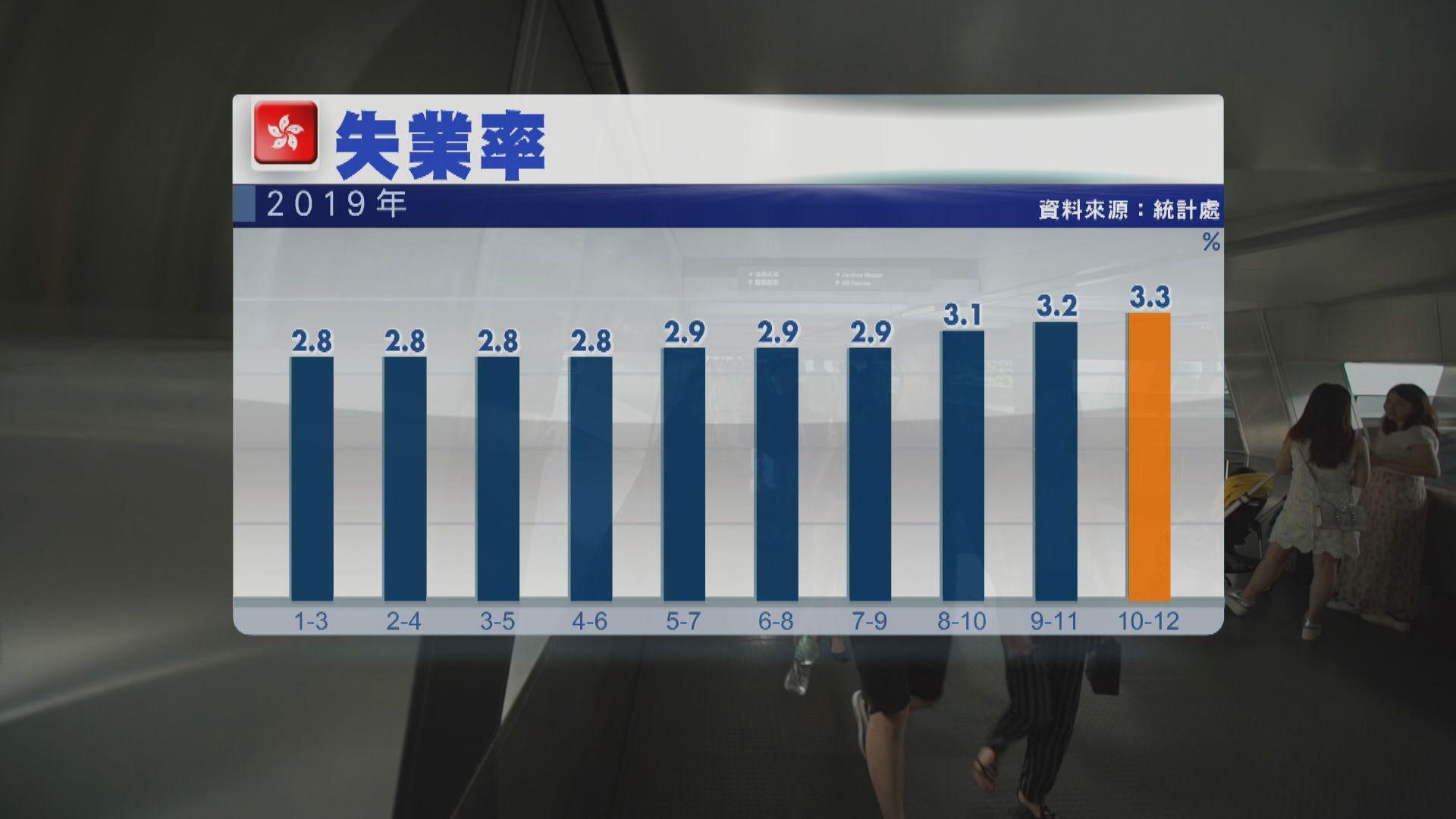 本港最新失業率3.3% 料失業率再大升機會不大