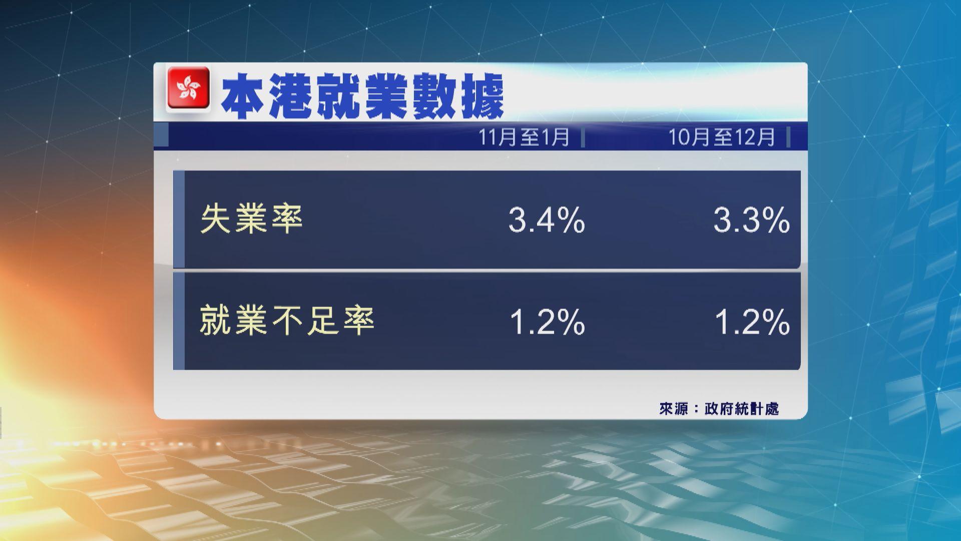 本港最新失業率為3.4% 逾三年高位