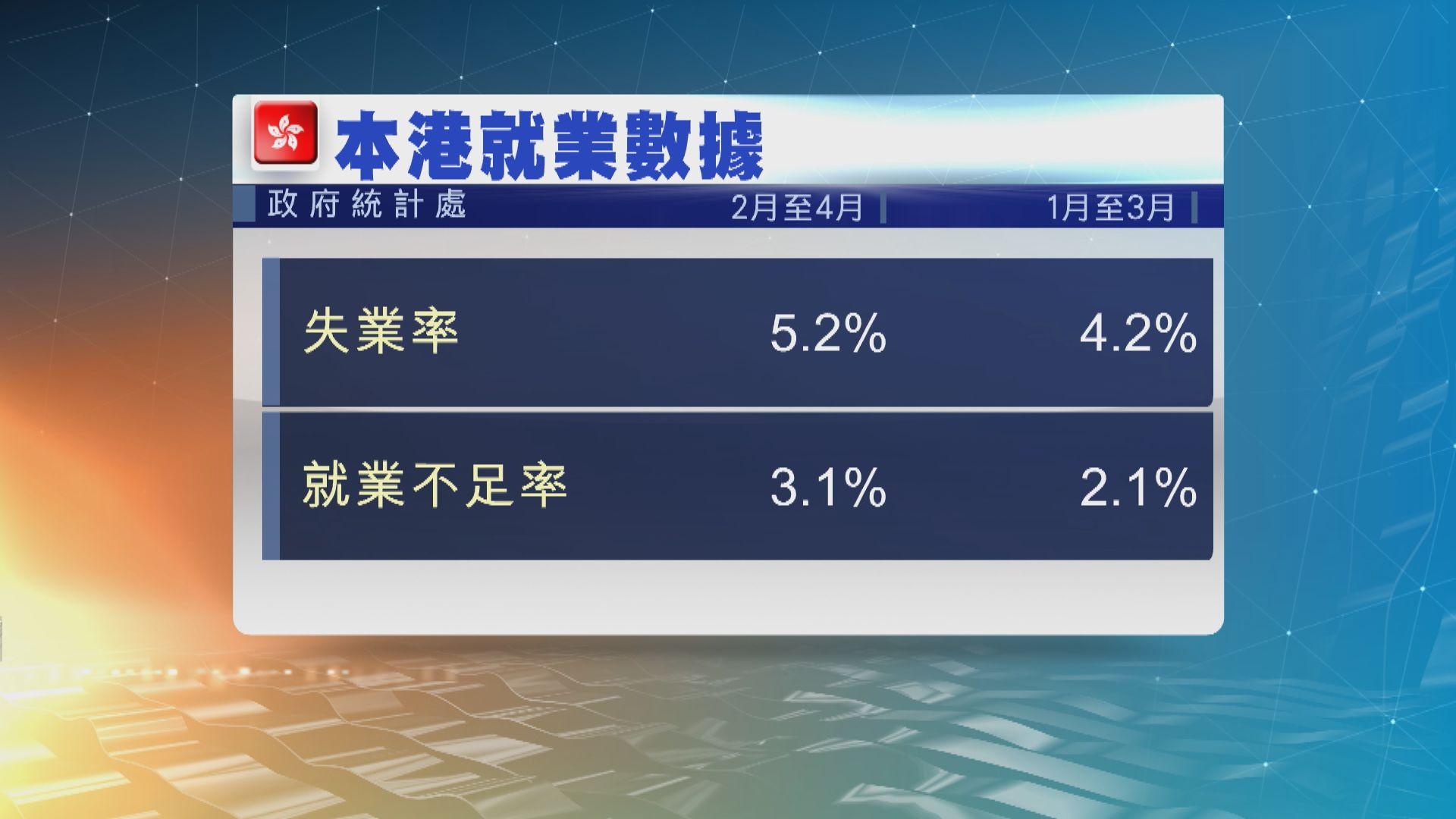 本港失業率5.2%逾20萬人失業 至逾十年高位