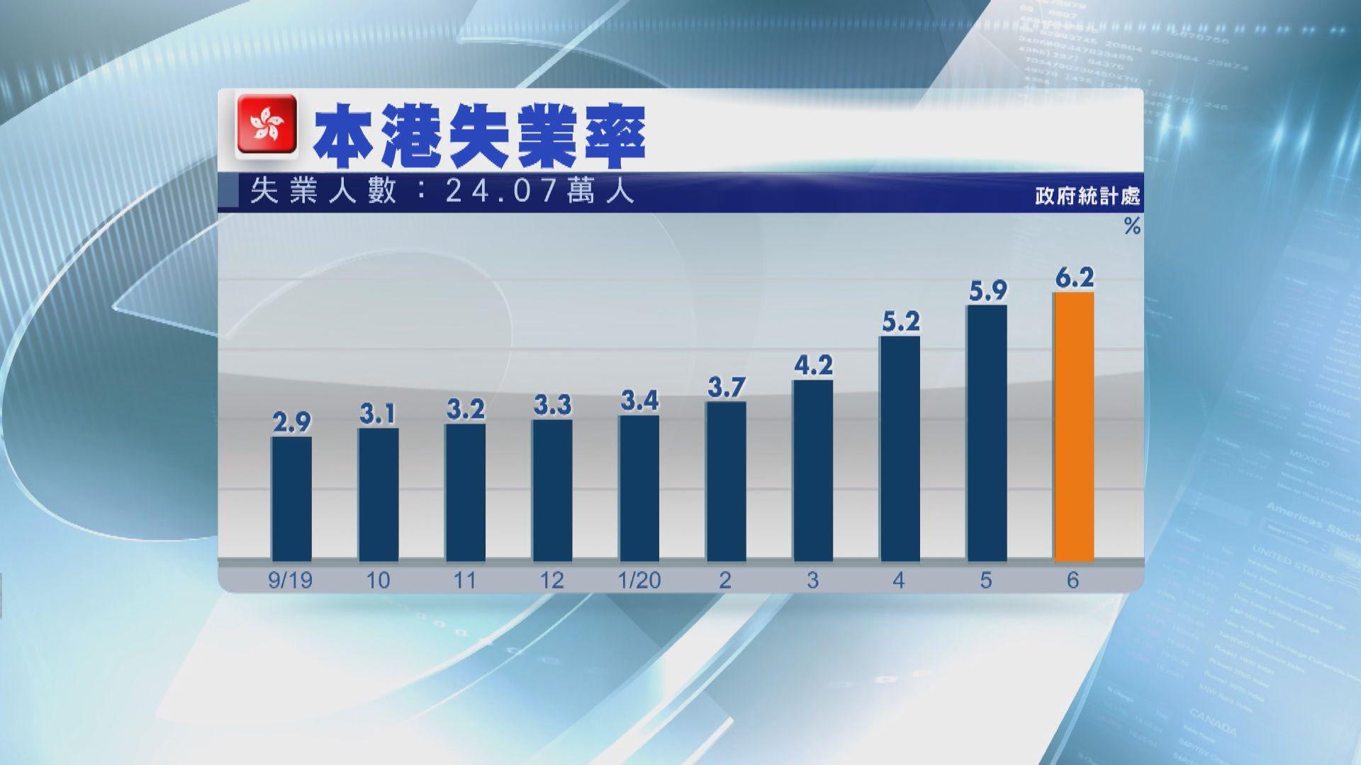 本港失業率6.2% 失業人數逾24萬