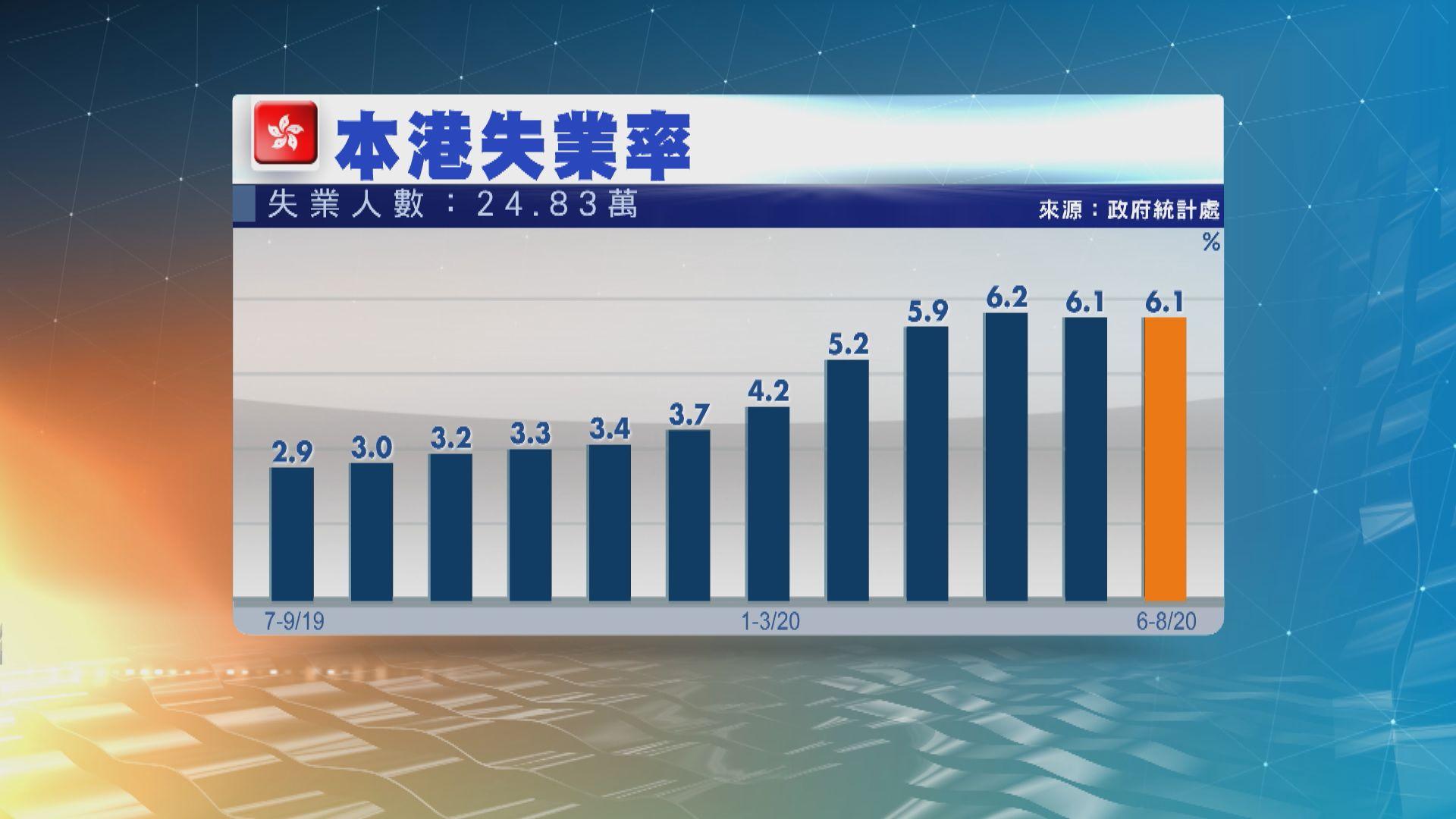 本港最新失業率維持6.1% 失業大軍增逾5000人