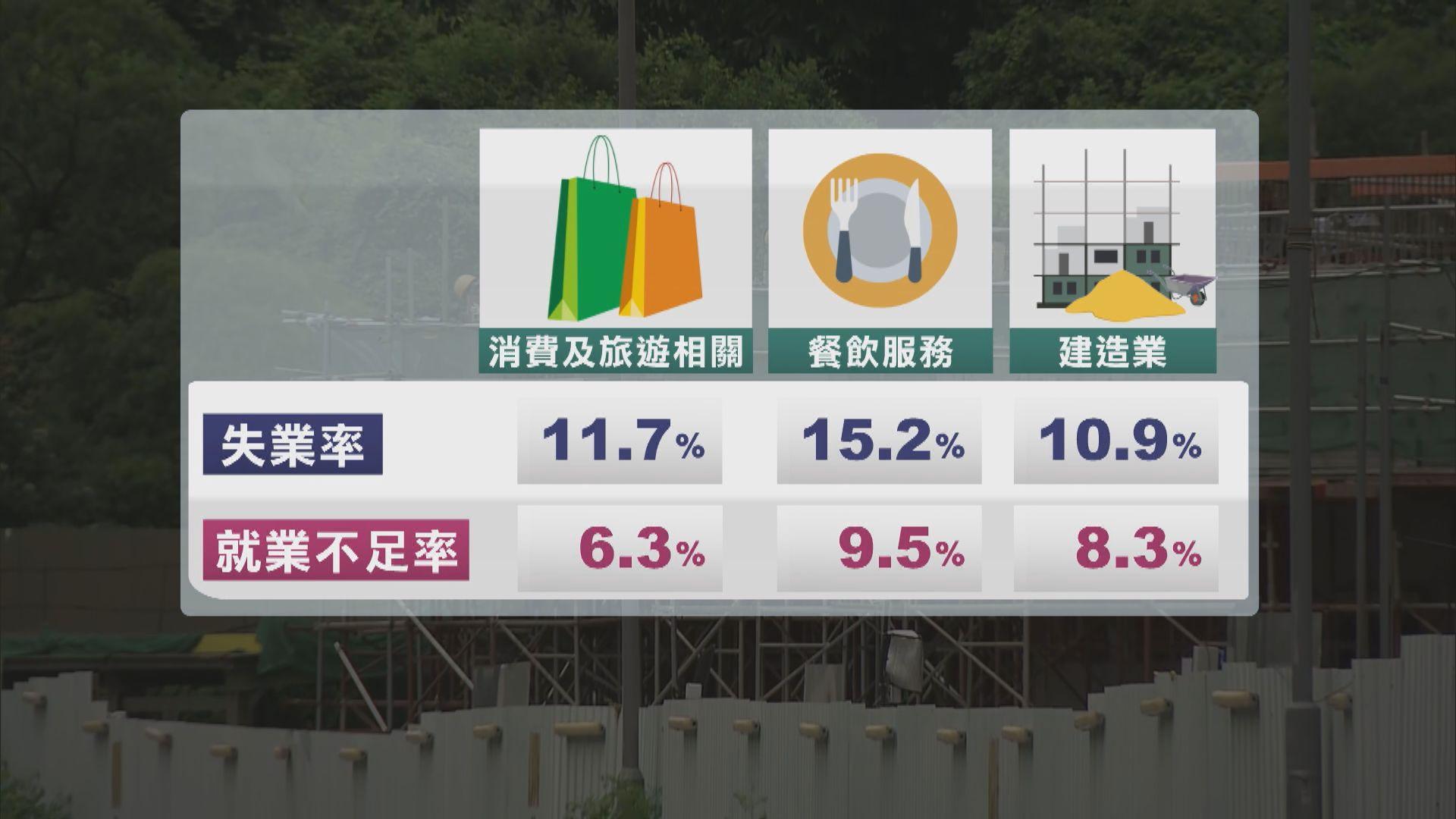 政府:勞工市場短期內仍將面對壓力