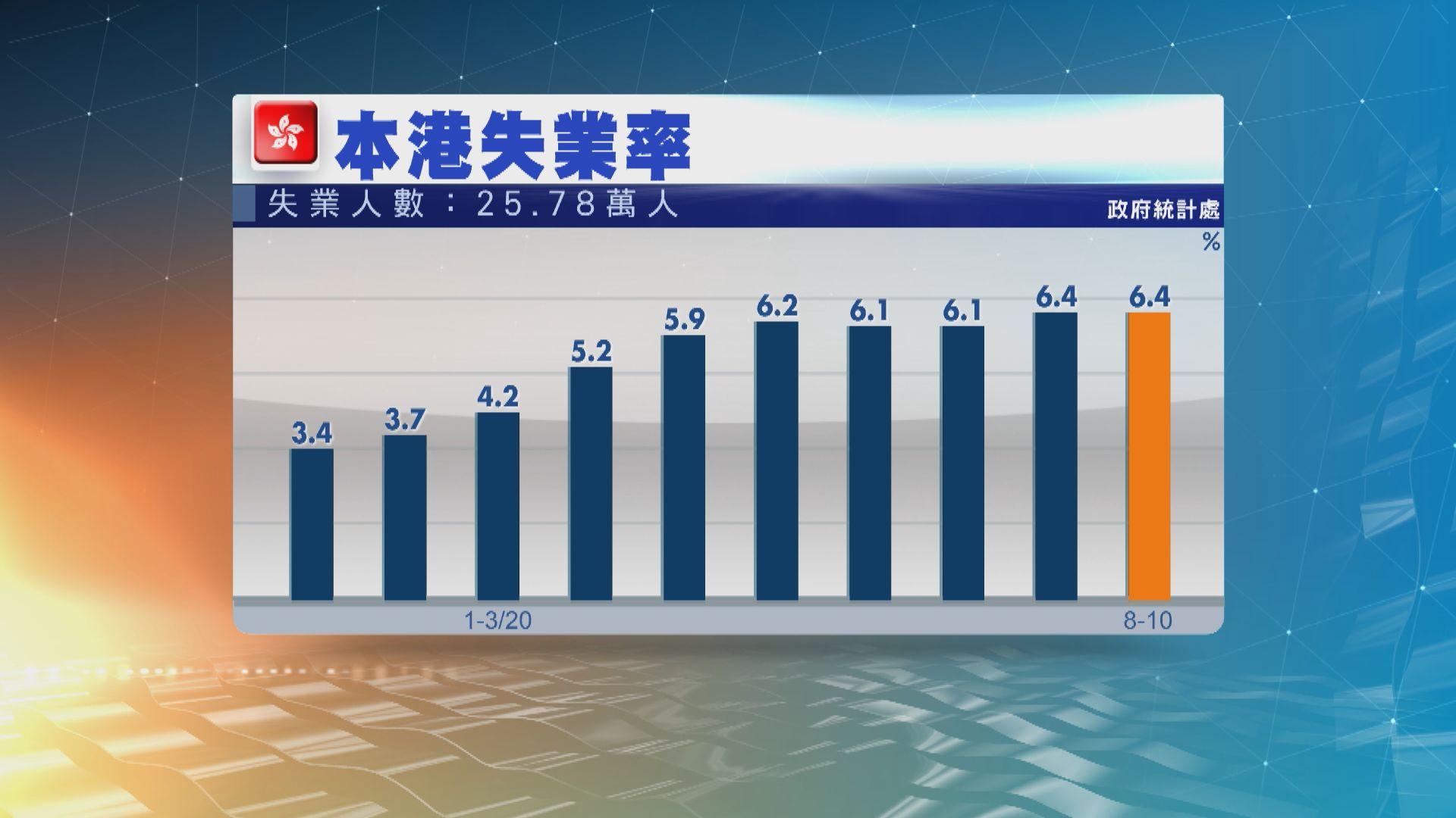 本港最新失業率維持6.4% 近26萬人失業