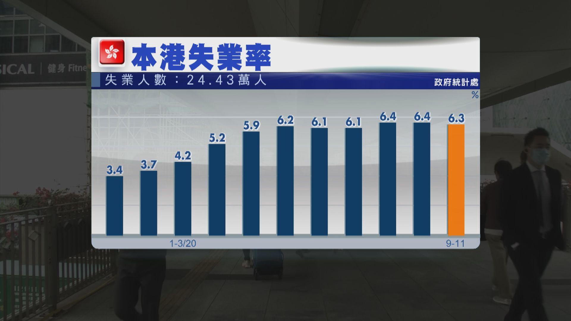 本港失業率出乎預期回落 分析指第四波疫情下或再回升