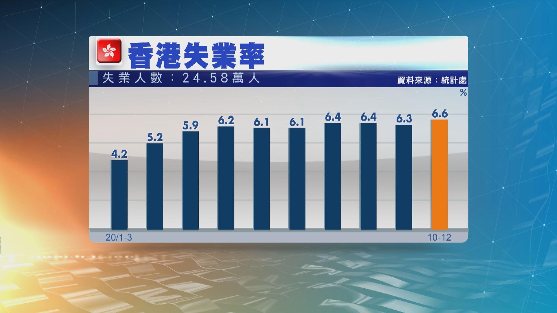 本港失業率回升至6.6% 見16年來高位