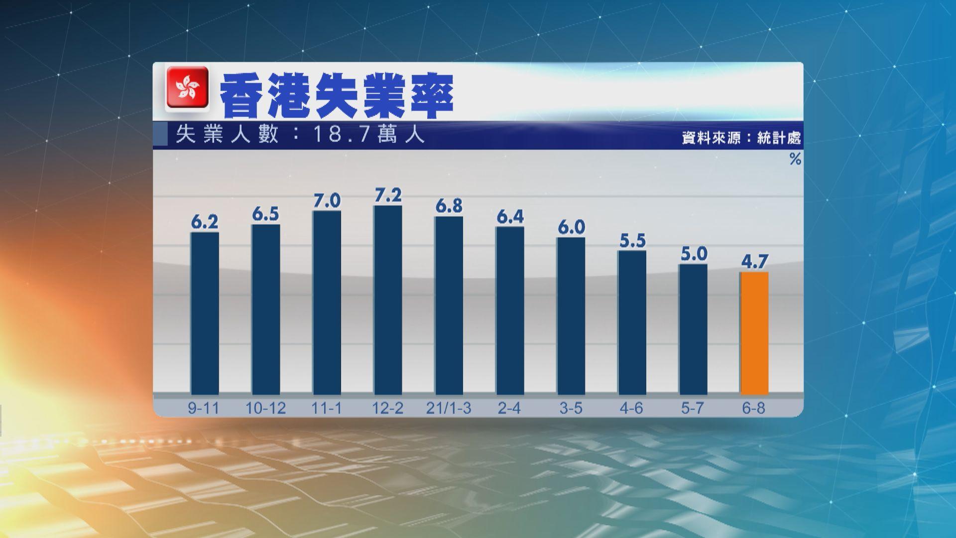 【失業率】本港最新失業率4.7% 連續6個月回落