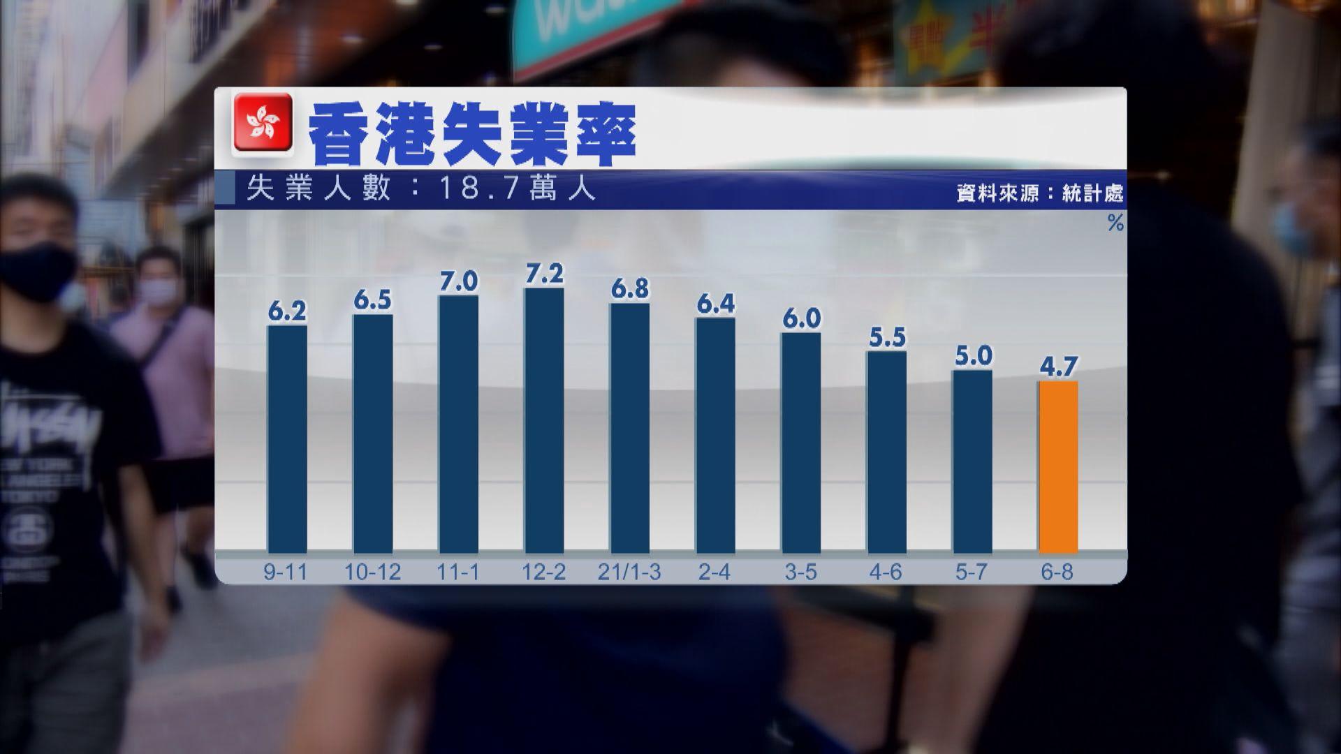 【港失業率】失業大軍約18.7萬人 減少逾1萬人