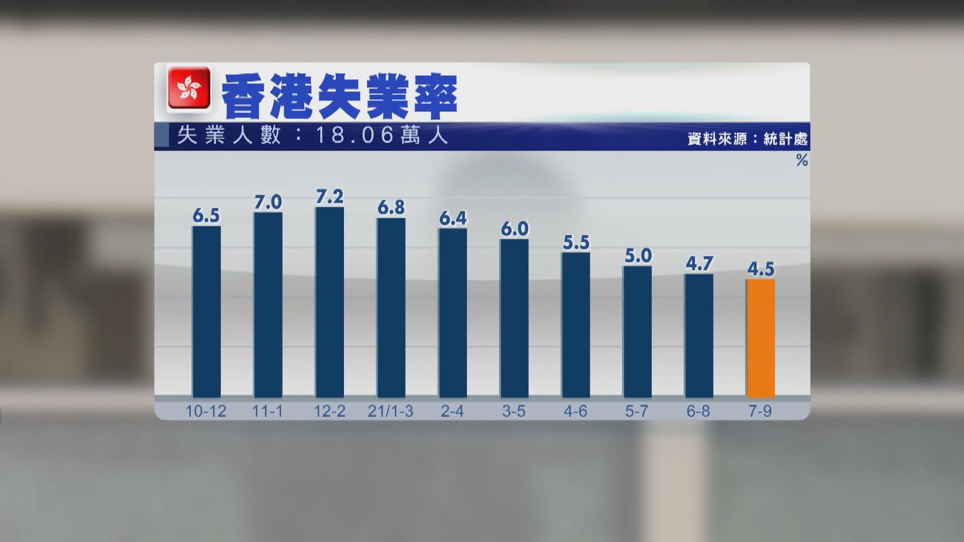 【年半低位】本港最新失業率4.5% 學者:通關前難再改善