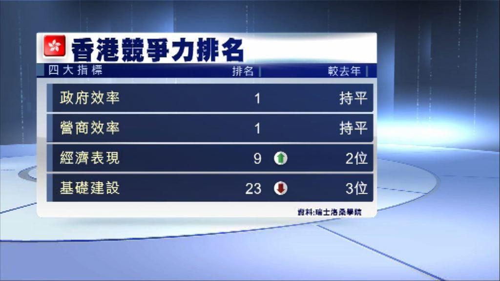 港府指必須繼續努力鞏固香港競爭優勢