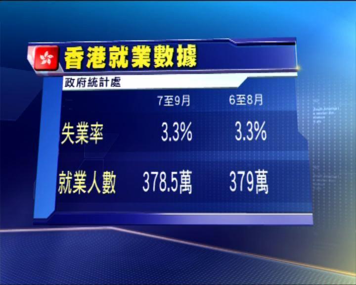 港失業率企穩3.3%