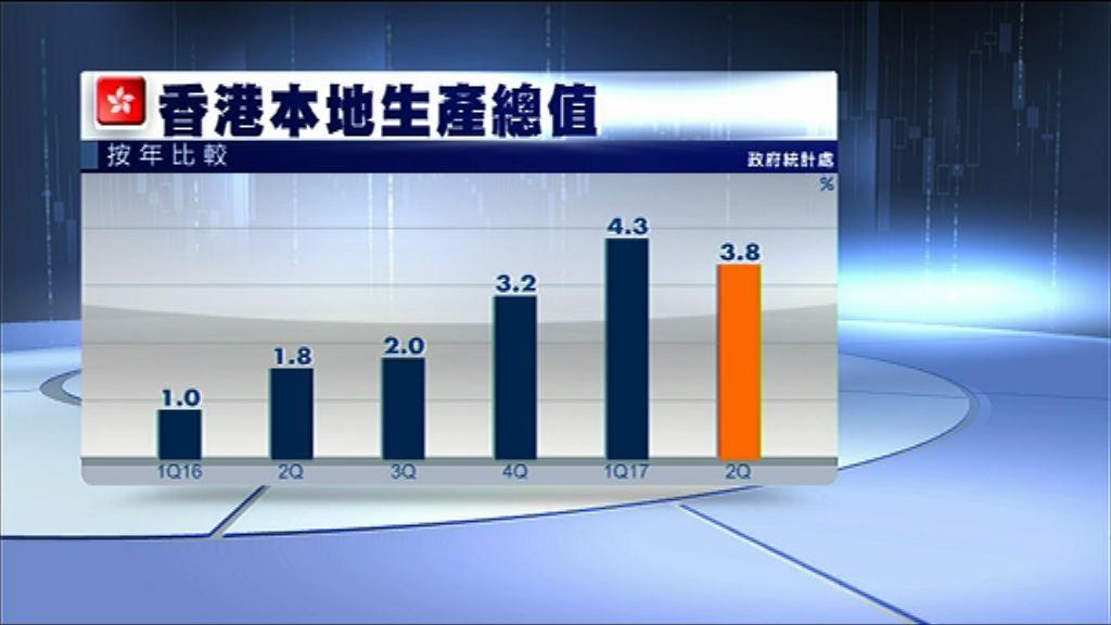 【優於預期】本港上季經濟增長3.8%