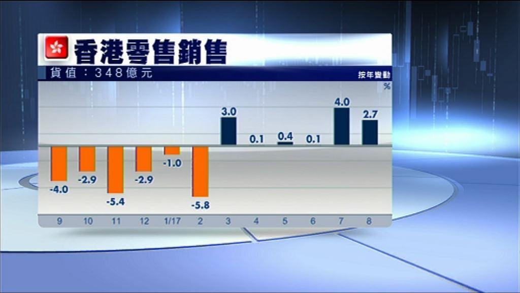【遜於預期】港8月零售總銷貨值升2.7%