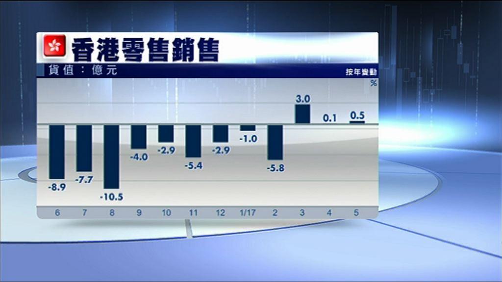 【遜於預期】港5月零售銷售按年升0.5%