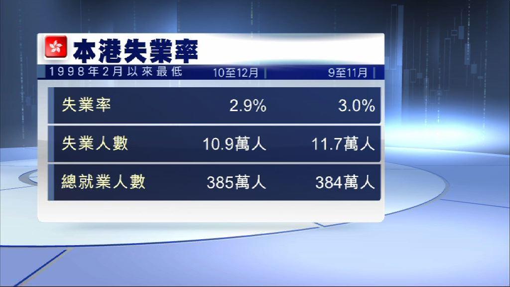 本港失業率跌至2.9% 近20年最低