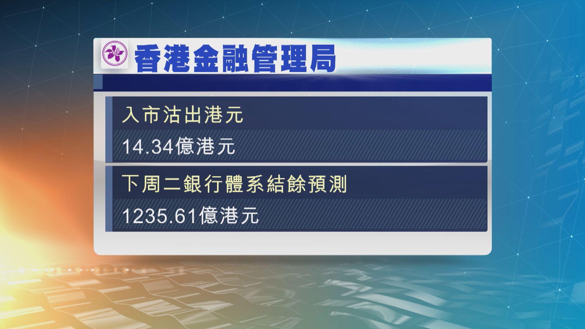 金管局自上周五以來向市場注資約288億港元