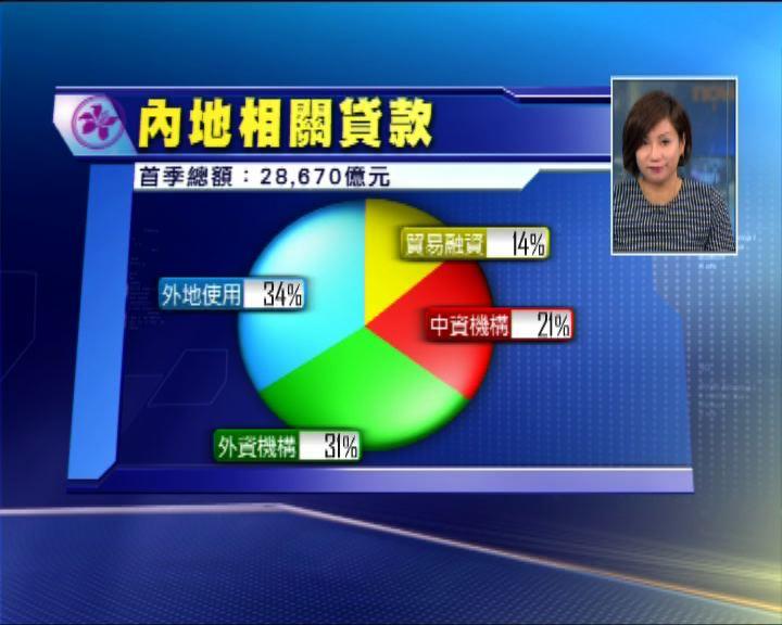 港銀貸款組合涉內地風險僅約兩成