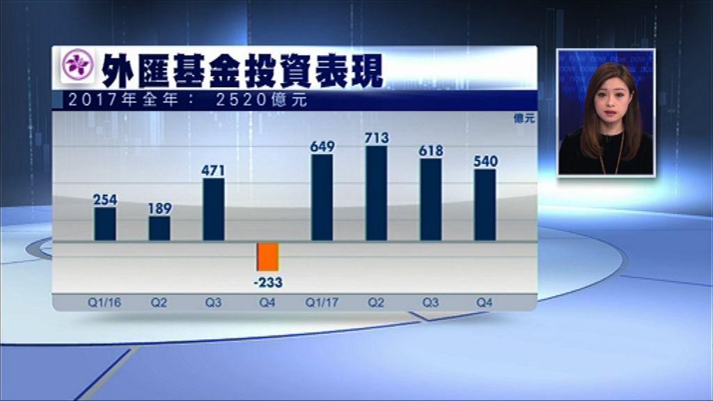 【破紀錄】外匯基金去年投資收入2520億元