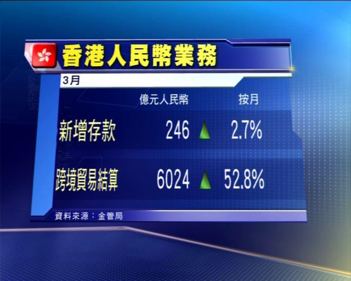 本港人幣存款按月增2.7%