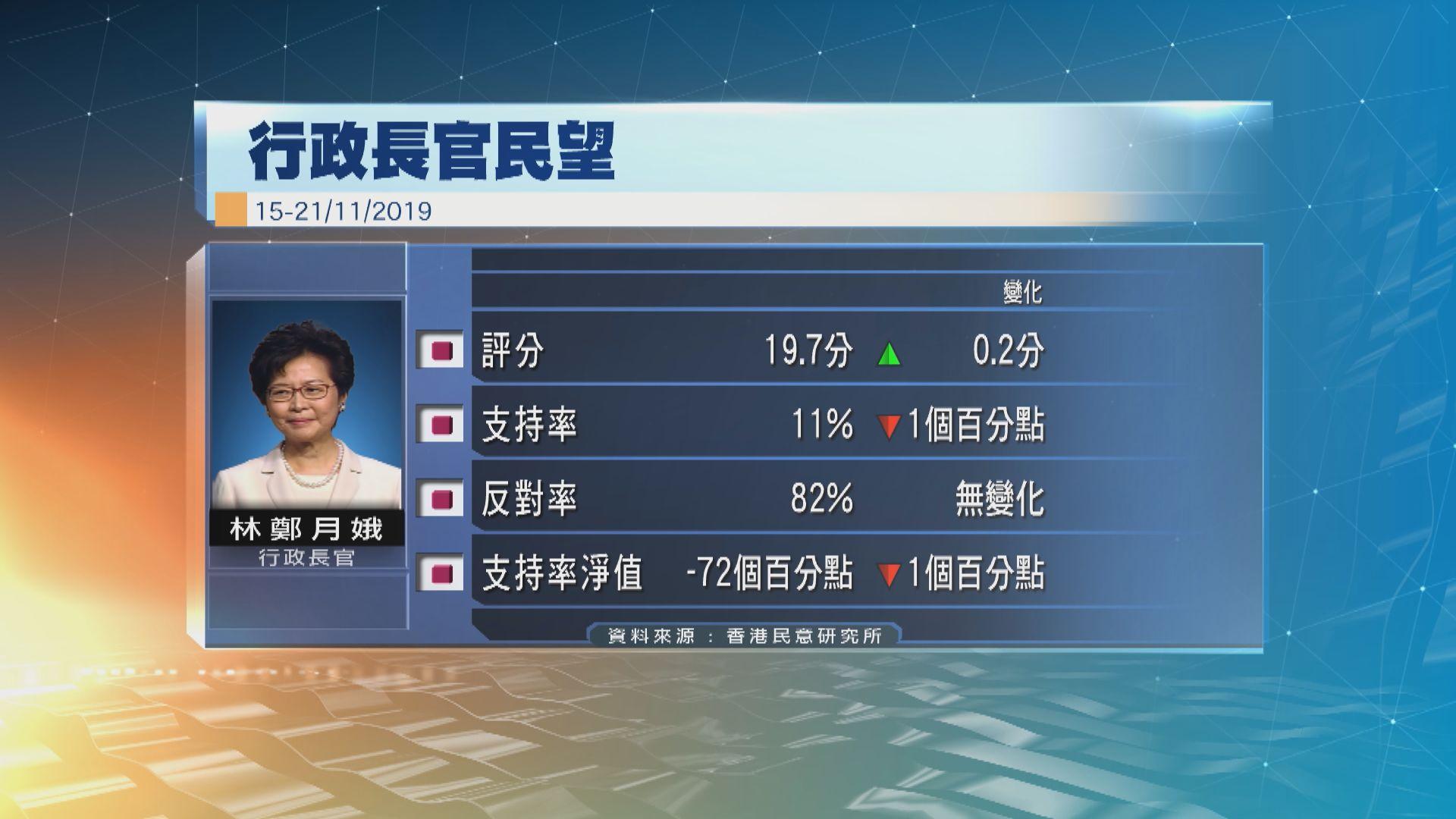 香港民研:林鄭評分微升 民望淨值再次下跌