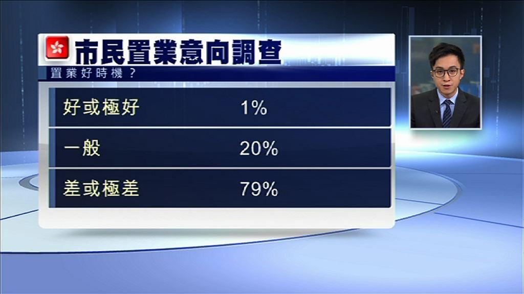 【調查發現】僅1%受訪者認為現屆置業良機