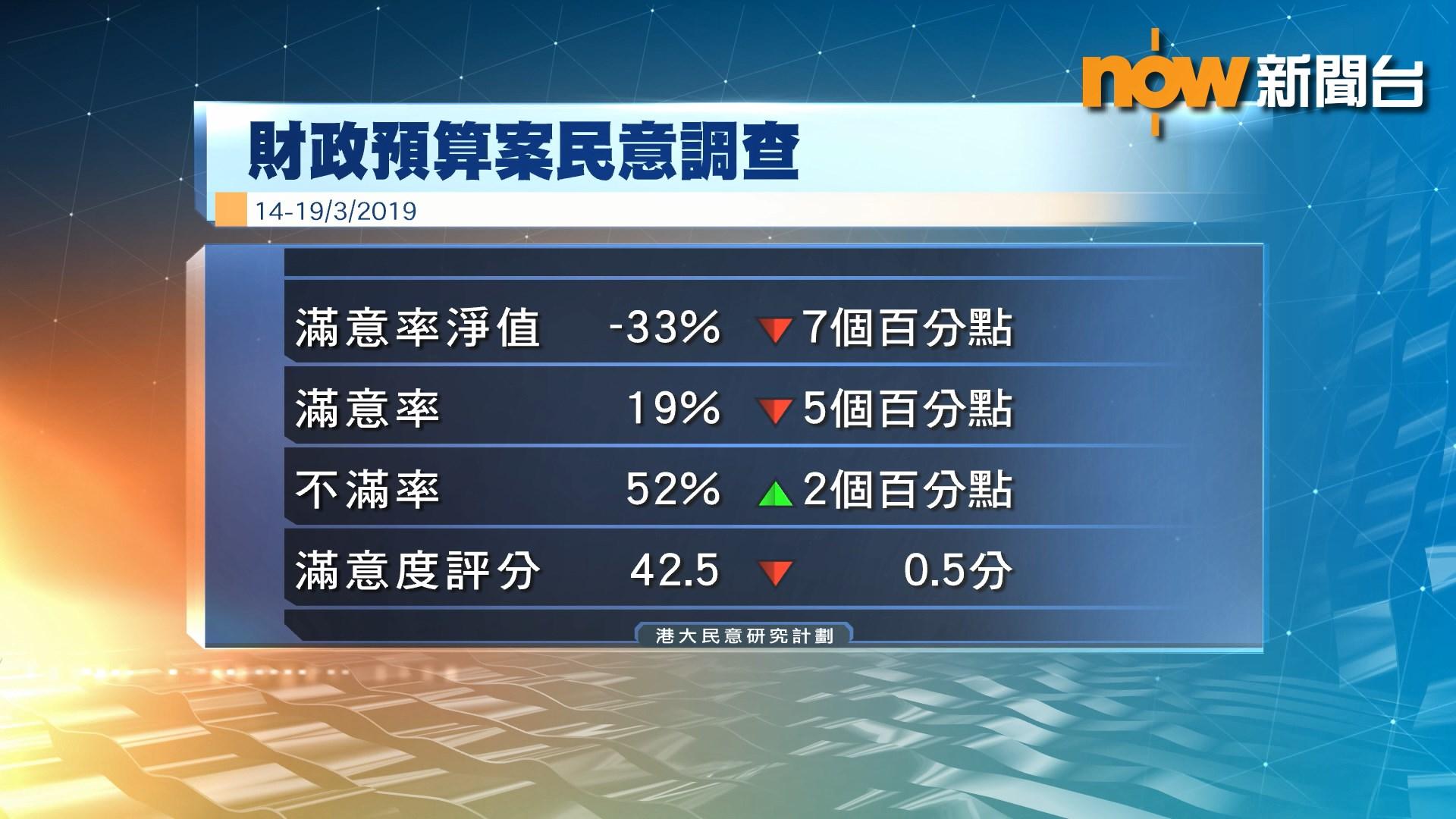 港大民研:預算案滿意度跌至2003年新低