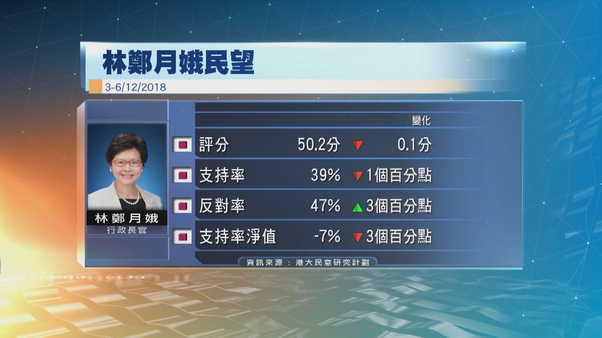 港大民研:林鄭支持率續下跌